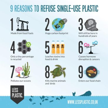 9-reasons-to-refuse-single-use-plastic_square-881x881