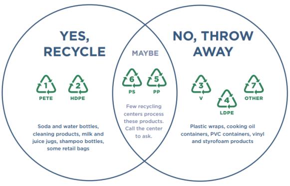 Plastic-codes-recycling-venn.png